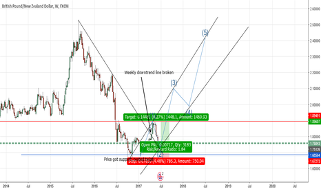 GBPNZD: GBPNZD- Longterm Trade Setup