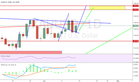 XAUUSD: Our Potential long TP till yellow zone