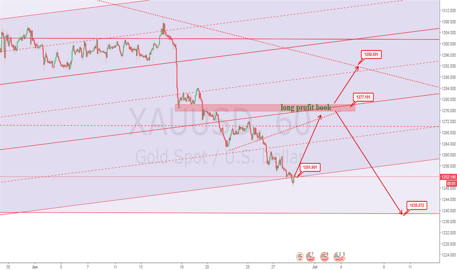 XAUUSD: long 1252 tp 1272 and 1292