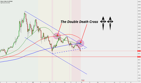 BTCUSD: Double Death Cross  — What it Means — What is Next??