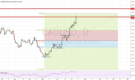 CADUSD: Short setup for CADUSD on the daily