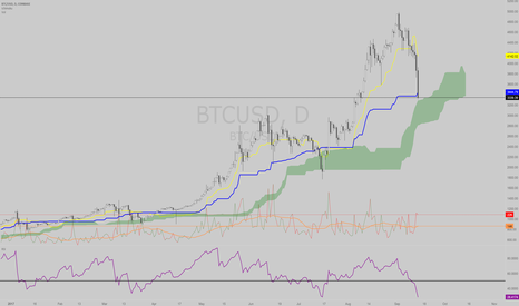 BTCUSD: The Bitcoin collapse happening LIVE!