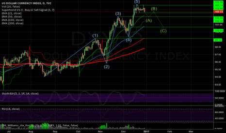 DXY: DXY - 5th Wave completed on Daily! Correction Started
