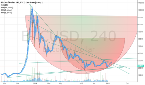 BTCUSD: Update: BTC UPTREND LONG [Look at picture inside]