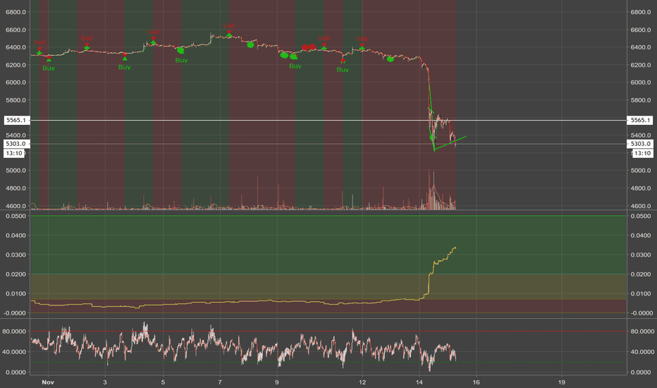XBTUSD: This 6200 Short gave me 1700% return for Now!