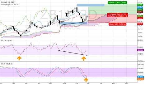 ZB1!: next bond swing?