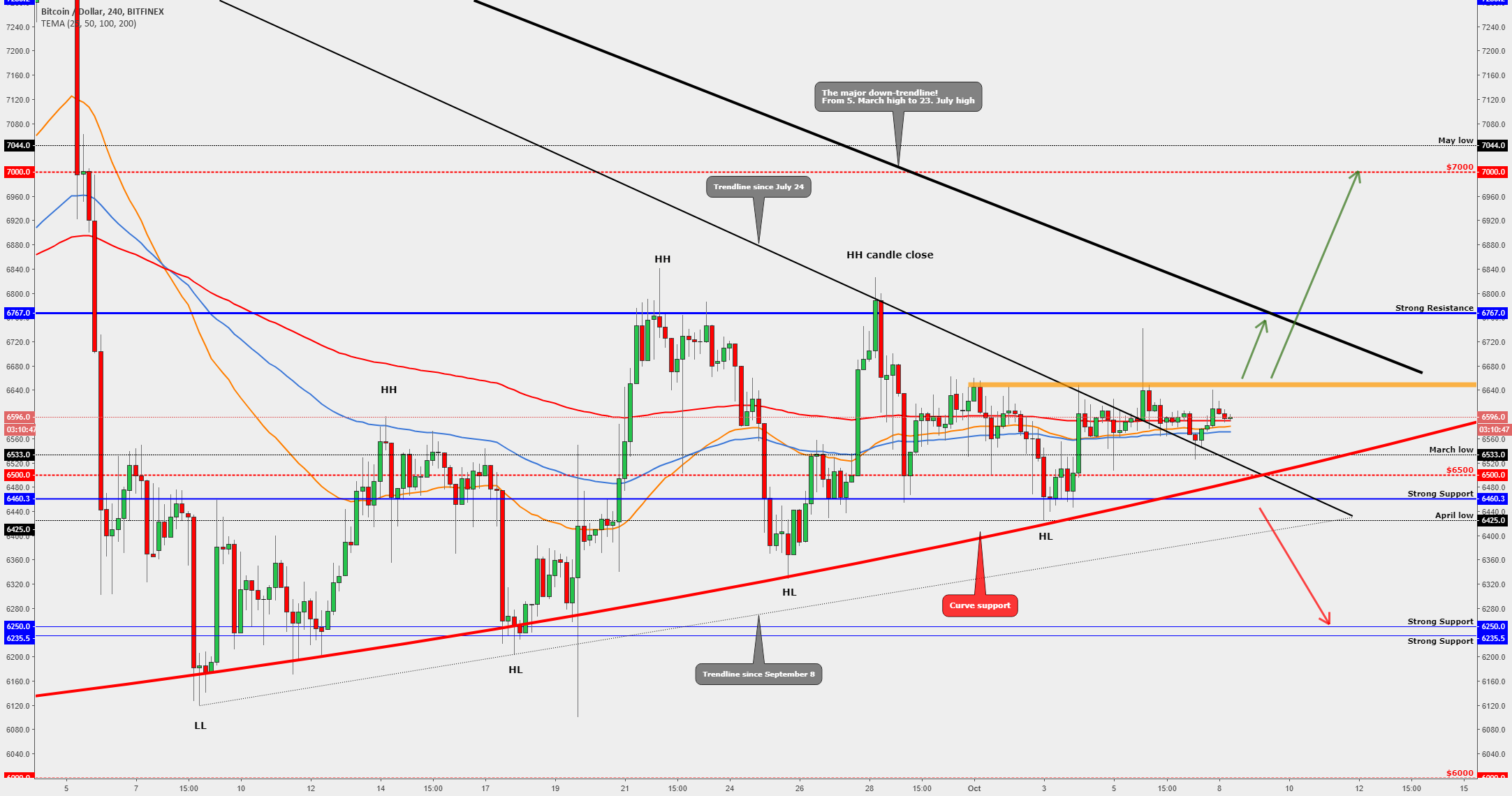BITCOIN WEEKLY FORECAST [Soon We Will See a Big Movement]
