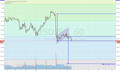 USDJPY: USD/JPY チャネル下抜けで下落フラッグ形成