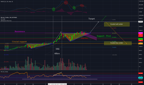 BTCUSD: Posible movimiento BTC/USD Bitfinex