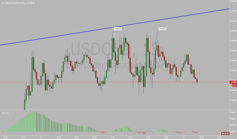 USDCAD: USD/CAD Tired of running high
