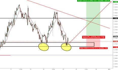 EURUSD: EURO DOLLARO Triplo minimo