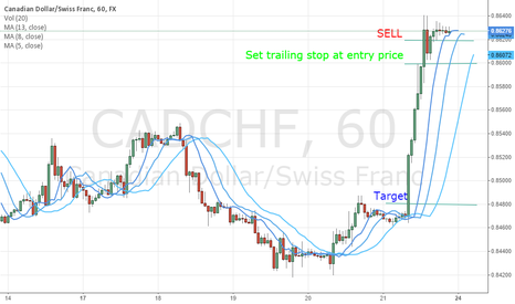 CADCHF: Limit Order Sell