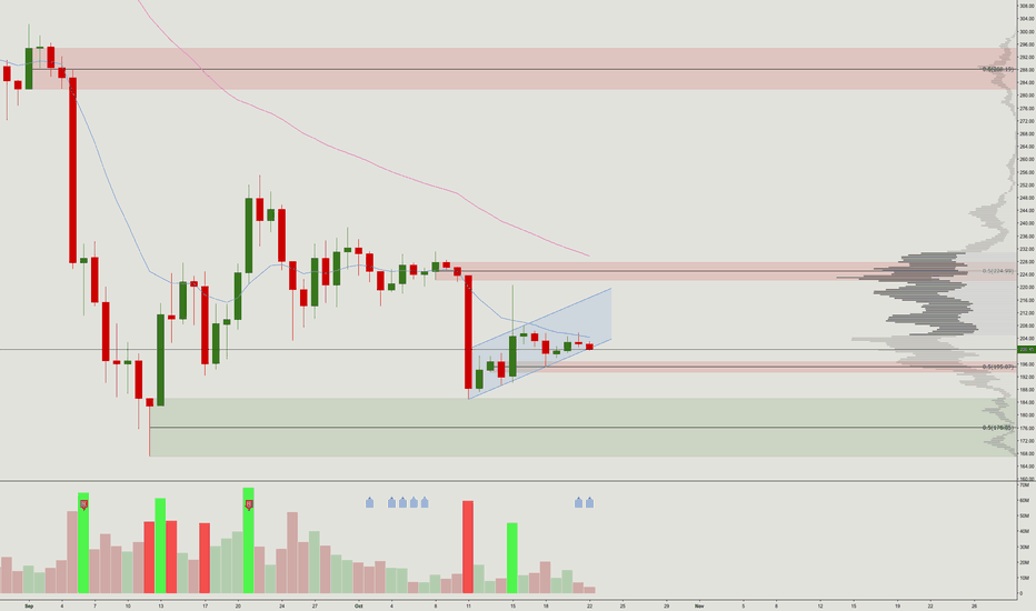 ETHUSD: Bearflag in the Ethereum chart?