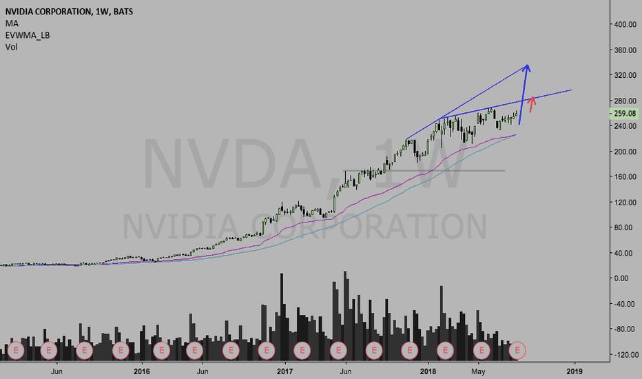NVDA: $NVDA $SPY $AMD TARGET POST EARNINGS