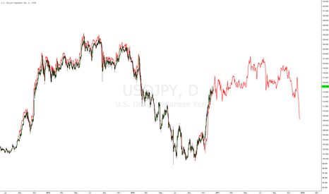 USDJPY: $USDJPY fractal implies 117 soon, 120 top