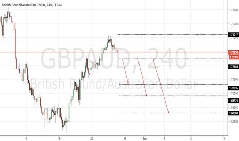 GBPAUD: GbpAud price action- Bearish