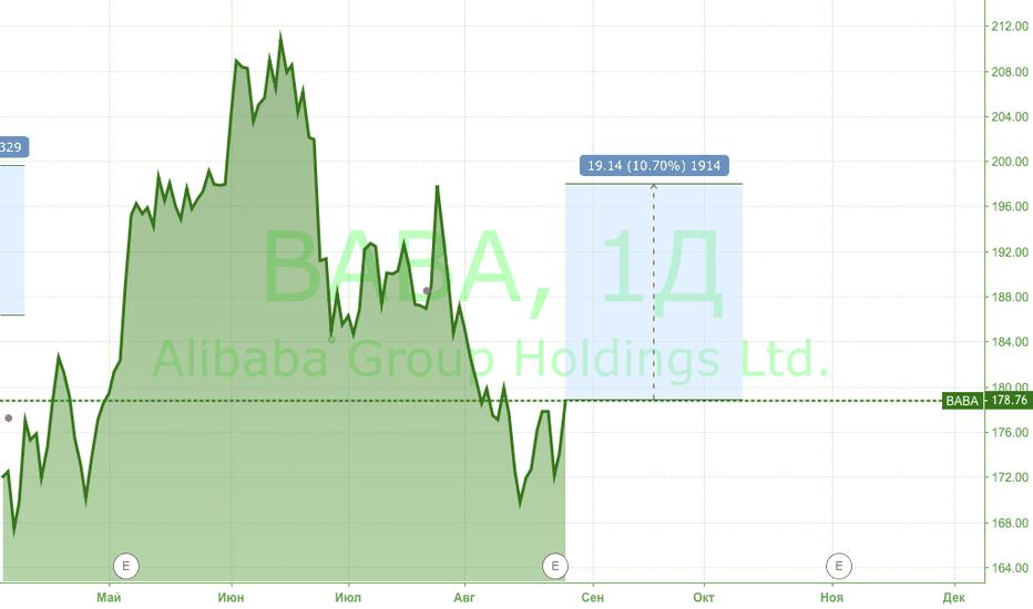 BABA: Акции Alibaba - начало роста