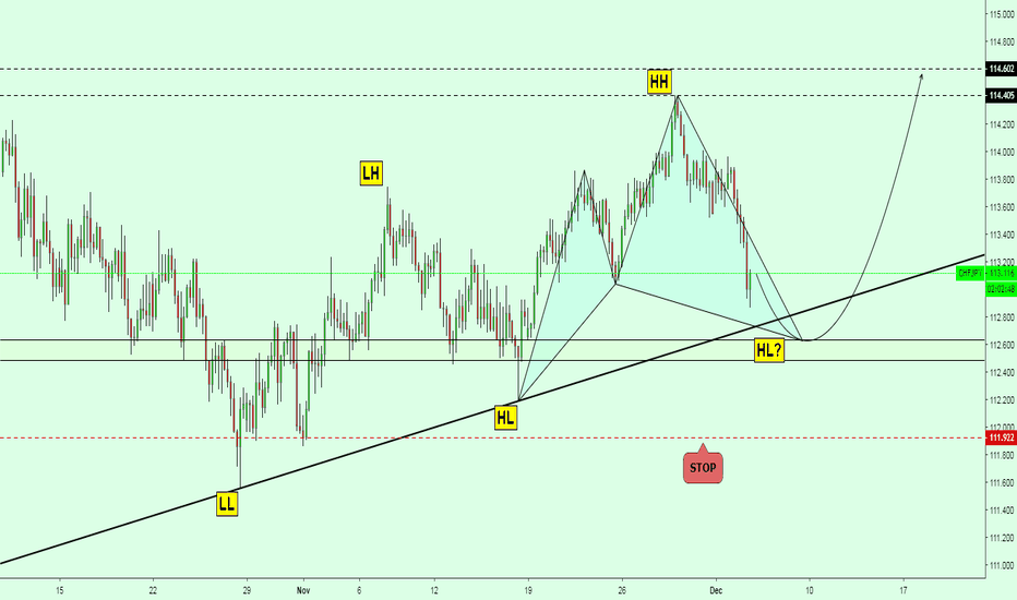 CHFJPY: CHFJPY NEXT MOVE ( CYPHER PATTERN )