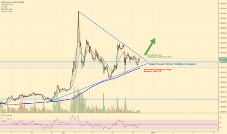 IOTBTC: IOTA Could Double from Here