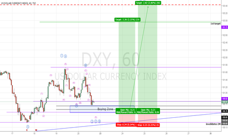 DXY: USD (DXY) Probably In Wave 3 or C (Long)