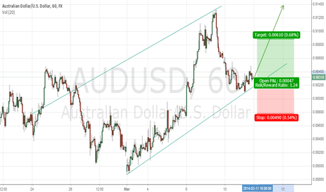 AUDUSD: Possible UpTrend Continuation