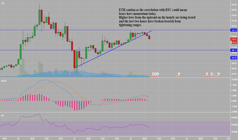 ETHUSD: ETH Consolidation on the Hourly