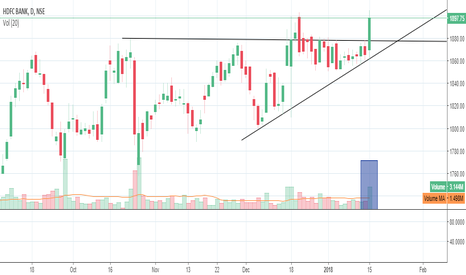HDFCBANK: HDFC BANK LONG