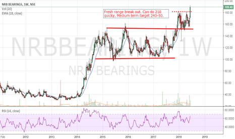 NRBBEARING: NRB Bearing - Breakout worth a trade