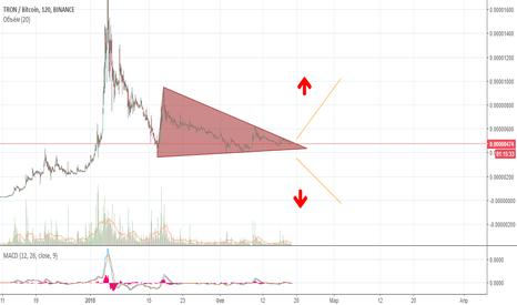 TRXBTC: TRXBTC цена в треугольнике
