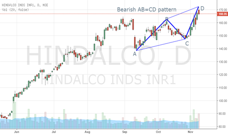 HINDALCO: Hindalco - Bearish AB=CD Pattern