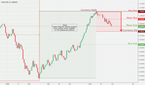 USDCHF: USD/CHF, Daily Chart Analysis  5/31