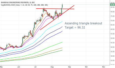 BEPL: BEPL Ascending triangle breakout