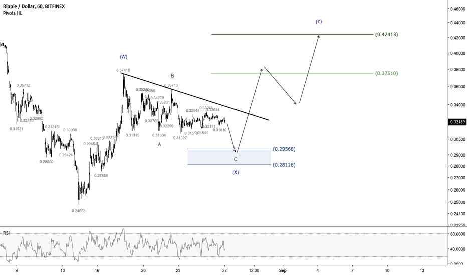 XRPUSD: Ripple - Potential accumulation targeting $0.42