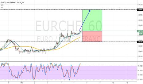 EURCHF: EURCHF - H1 - Bullish Idea