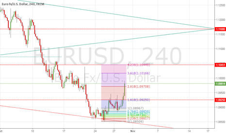 EURUSD: EUR/USD SET UP TRADE