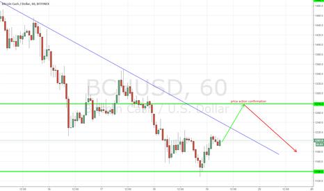 BCHUSD: BCHUSD, Bitcoin Cash/ Dollar, 60