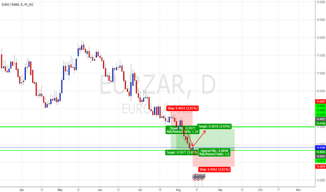 EURZAR: Euro / South African Rand