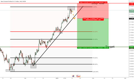 NZDUSD: NZDUSD: Possible change in trend direction