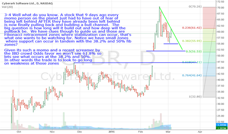 CYBR: CYBR- 38.2%, 50% Fib Zones are the buy the dips levels to watch