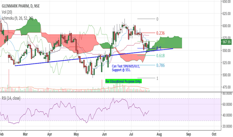 GLENMARK: Glenmark - At Support.