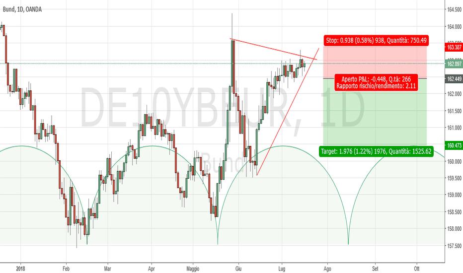 DE10YBEUR: Bund Daily: probabile chiusura ciclica intermedio