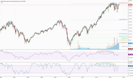 SPX500: S&P 500 At Established Resistance