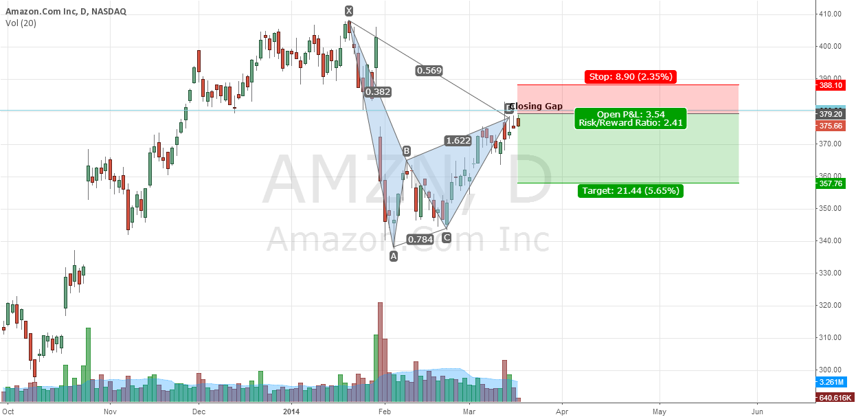Amazon in Bearish Pattern