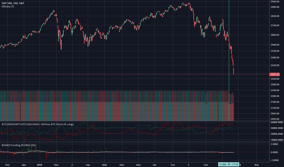 SPX: Корреляция безоткатного роста криптовалют и падения S&P500 ?