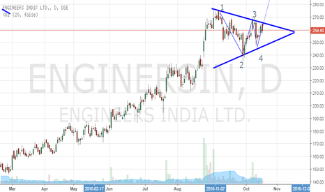 ENGINERSIN: Engineers India- Symmetrical Triangle Formation- Potential Buy