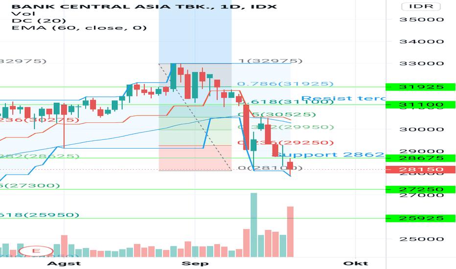 Chart Dan Harga Saham Bbca Idx Bbca Tradingview