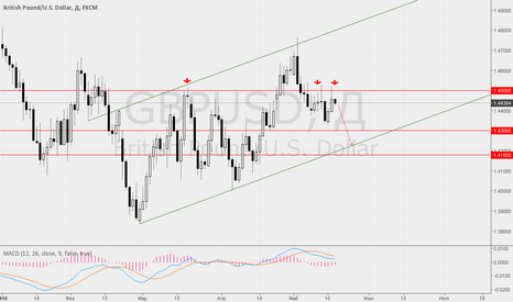 """GBPUSD: На """"минутках"""" FOMC ФРС ждём укрепления доллара ко всем валютам."""