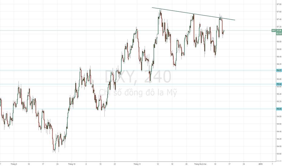 DXY: USD Index - Chịu áp lực giảm sau tin tức làm phát.