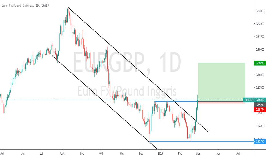 Ar chart forex eur gbp
