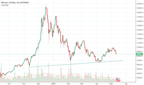 BTCUSD: CLEARER THAN WATER. One simple line says everything.